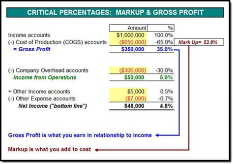 markup calculator gross profit guide quick conversion charts build  numbers