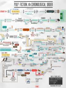 pulp fiction in chronological order visual ly