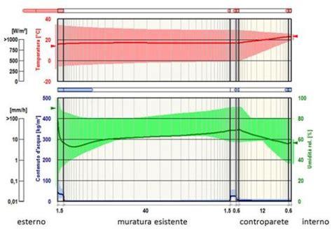 umidità relativa interna isolamento termico dall interno senza barriera al vapore