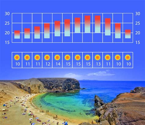 Average Rent Prices by Lanzarote Weather And Climate