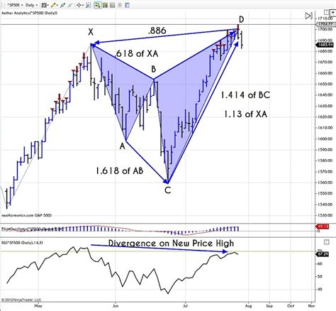 bat pattern trading a bearish bat pattern and a look at the dow divergence