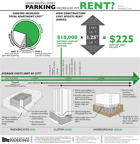 how much does one parking spot add to rent reinventing