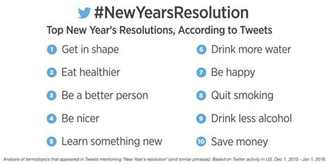 top new year resolutions the top new year s resolutions for 2016 according to