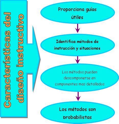 que son los instructivos blog p2 principios del dise 241 o producci 243 n de recursos y