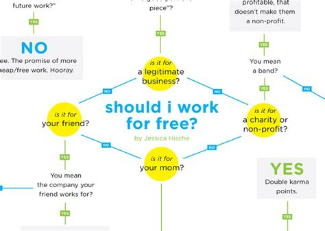 yes no flowchart word hische should i work for free chart the
