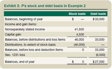 section 754 basis adjustment partnership basis worksheet mmosguides