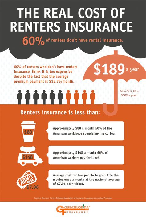 Apartment Insurance In Florida The Benefits Of Renter S Insurance The Greatflorida
