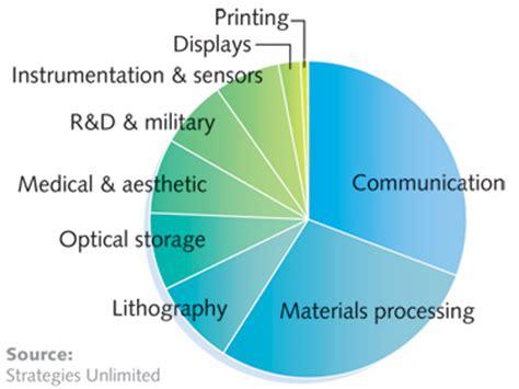 diode laser market laser marketplace 2014 lasers forge 21st century innovations world industrial reporter