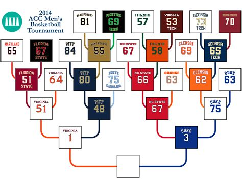 2014 acc basketball tournament bracket 2014 acc basketball tournament