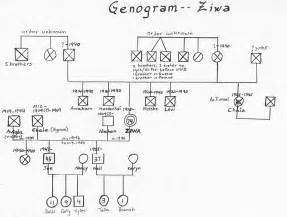 family history genogram template best photos of exles of genogram symbols family