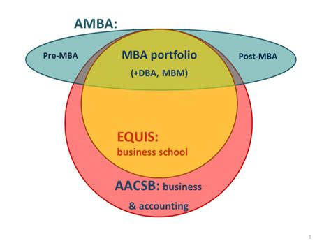 Mba Accreditation Aacsb Vs Iacbe by Scope Of Business School Accreditation For Aacsb Equis
