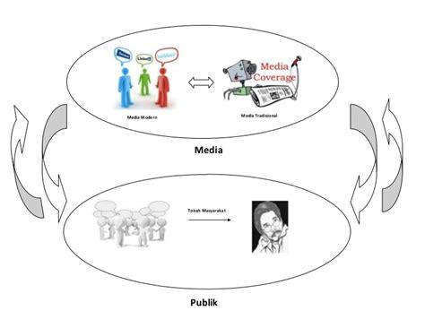 Komunikasi Massa bagan komunikasi massa