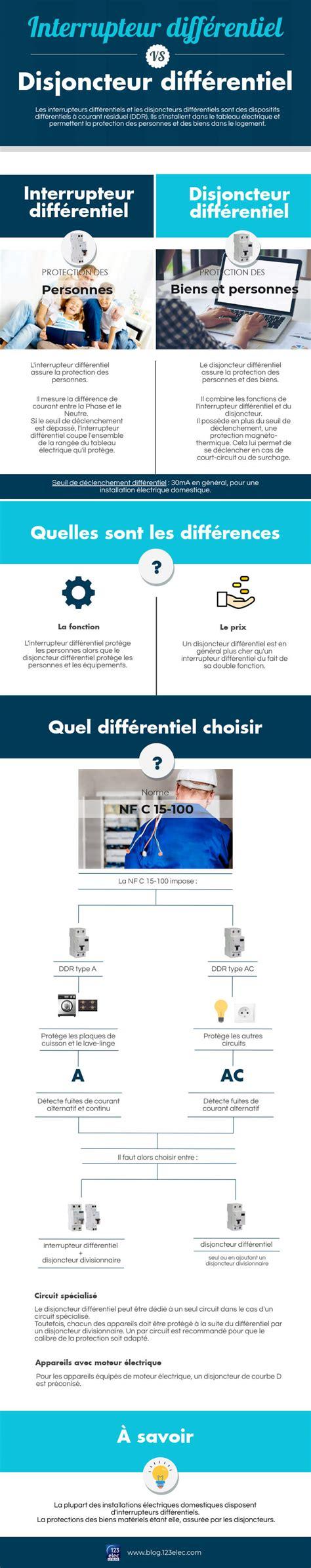 Différentiel Pour Salle De Bain by Circuit Dedie Salle De Bain Dnanpa