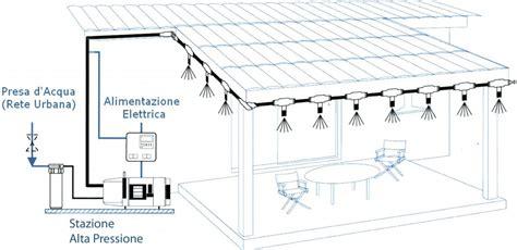 come riscaldare un capannone energy sun it impianti per capannoni direct line