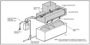 Kitchen Exhaust System Design Guide Ansul R102 Brochure Msds R 102 Material Safety Data