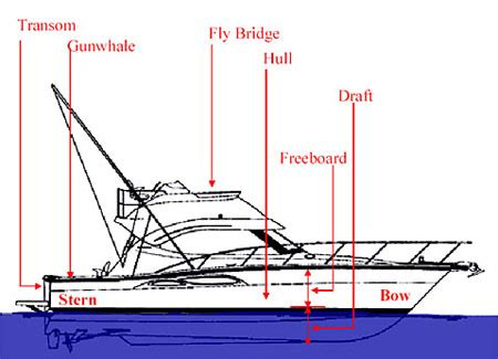 nautical terms for sides of a boat small bass boats for sale gauteng boat freeboard images