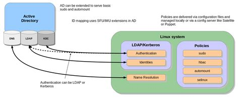 linux howto ldap overview of direct integration options red hat