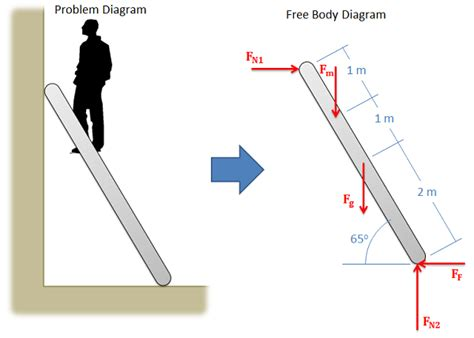 what is a free diagram adaptive map bodies and free diagrams