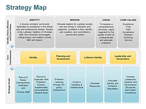Powerpoint Strategy Template editable powerpoint strategy map template
