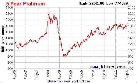Platinum Batangan trading minded perbedaaan emas platinum dan palladium