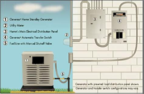 backup standby generators golden gate enterprises bay