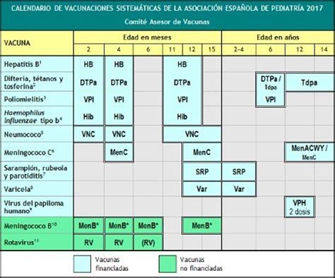 Calendario Embarazo 2014 Calendario De Vacunas Para Ni 241 Os 2018 Embarazo10