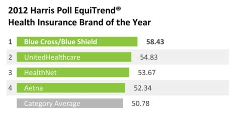 the harris poll 2015 harris poll equitrend rankings harris poll equitrend brand equity will be key to