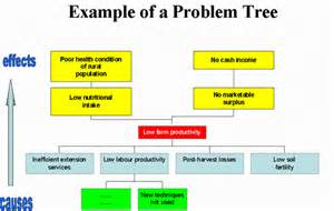 1000 images about problem tree analysis on pinterest trees