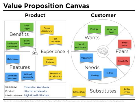 value proposition template value proposition canvas exle iw j thomson
