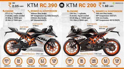 Ktm Rc 200 Autos Maxabout ktm rc 200 vs ktm rc 390 maxabout autos