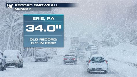 Erie Pa Records Erie Pa Snow Emergency Weathernation