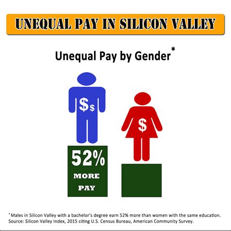 unequal wages inequality in silicon valley