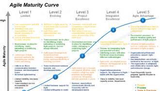 the agile architect part 1 challenges the enterprise