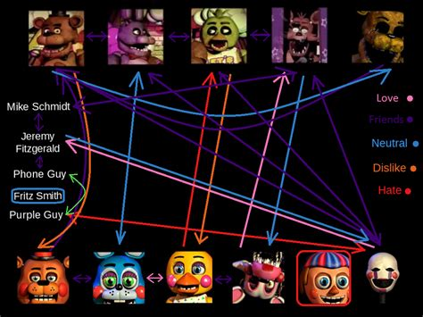 mike the pi s guide on why all should travel more books fnaf m n m au relationship chart by chained malice on