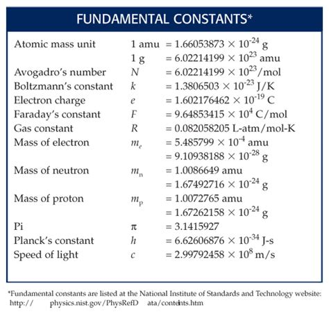 Factors Of 481 by Pin Chemistry Unit Conversion Table On Pinterest