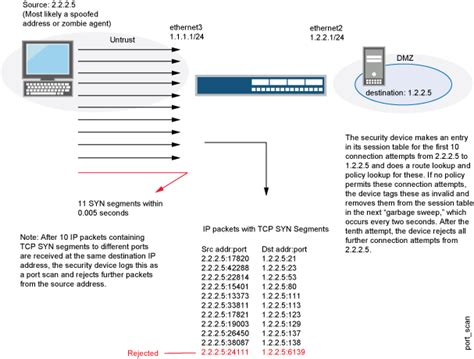 port scans understanding tcp port scanning technical documentation
