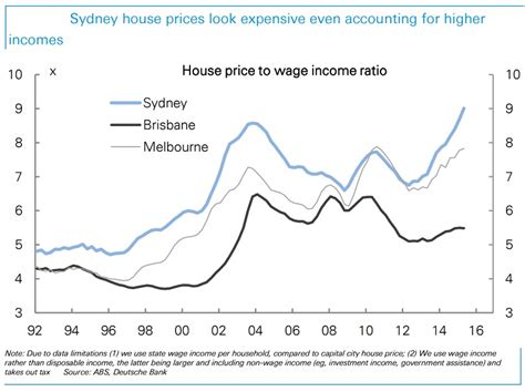 how to buy a house from a relative 14 charts that show why people are worried about australia s property market