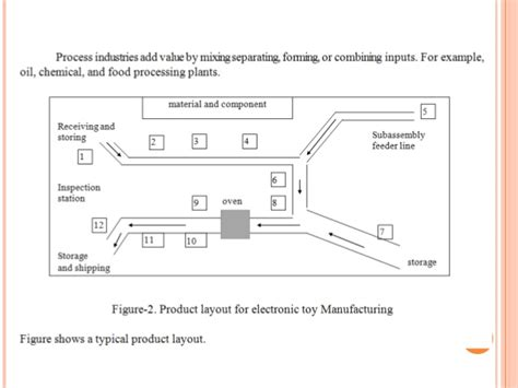 product layout analysis facility layout material handling
