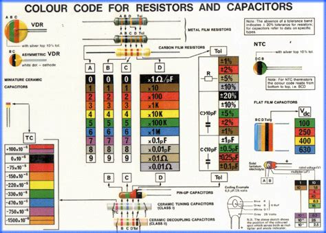 resistor colour coding scheme resistor color schema 28 images resistors color coding scheme those colourful pinout