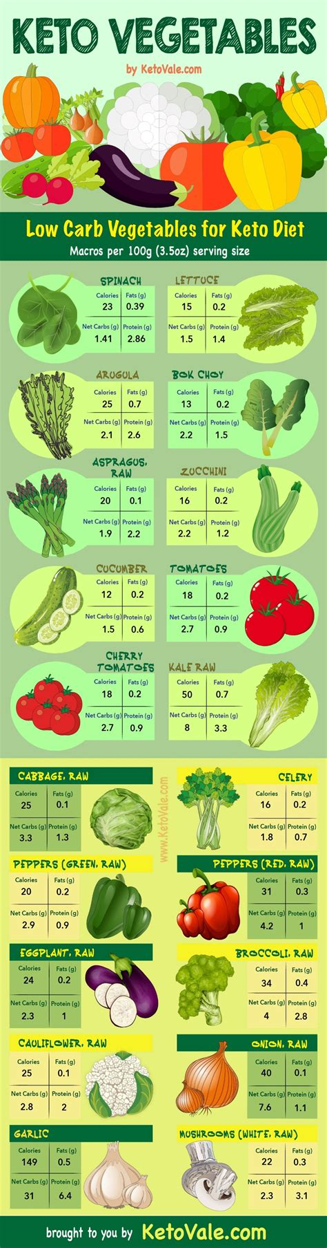vegetables for keto keto diet food list ultimate grocery shopping guide