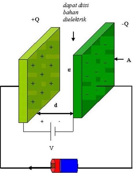 kapasitor plat sejajar kapasitor plat sejajar 28 images hukuk gauss dalam kapasitor plat sejajar dunia fisika