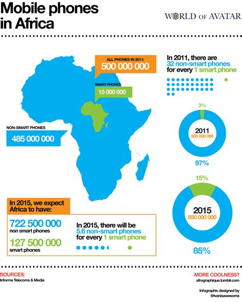 inbanking marche 아이폰3gs가 살아남은 이유 아프리카의 휴대단말 중 스마트폰은 3 에 불과하다 시장은 곧 급성장한다