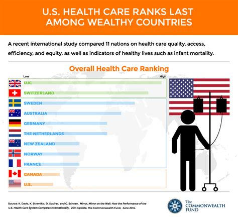 should the united states have universal health care how the u s health care system compares internationally