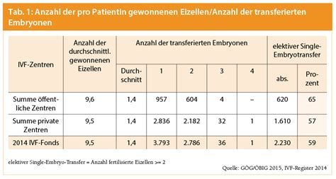 hcg wert tabelle ivf register 2014 auszug aus dem jahresbericht im