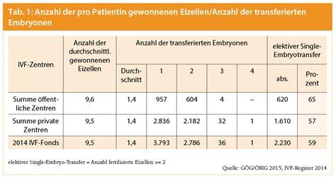 hcg tabelle blut ivf register 2014 auszug aus dem jahresbericht im