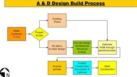 layout process of building a d builders home page