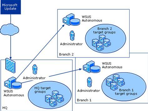 choose a wsus management style microsoft docs
