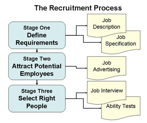 it recruitment process that works proven strategies industry benchmarks and expert intel to supercharge your tech hiring books 301 moved permanently