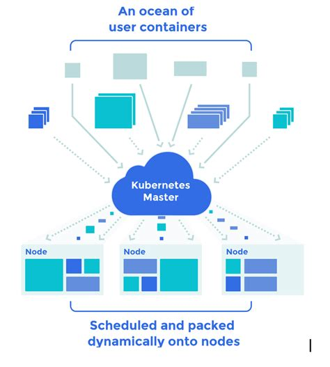 docker orchestration tutorial list of best docker container clustering and orchestration
