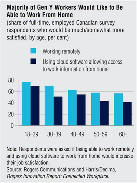 Working Online From Home In Canada - 70 of millennials would rather work from home than the office